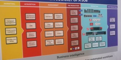 Des solutions globales avec EFI Vutek